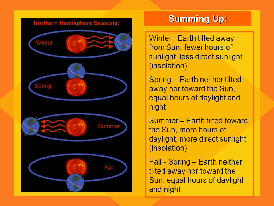 Summing Up: Winter - Earth tilted away from Sun, fewer hours of sunlight, less direct sunlight (insolation) Spring – Earth neither tilted away nor toward the Sun, equal hours of daylight and night Summer – Earth tilted toward the Sun, more hours of daylight, more direct sunlight (insolation) Fall - Spring – Earth neither tilted away nor toward the Sun, equal hours of daylight and night