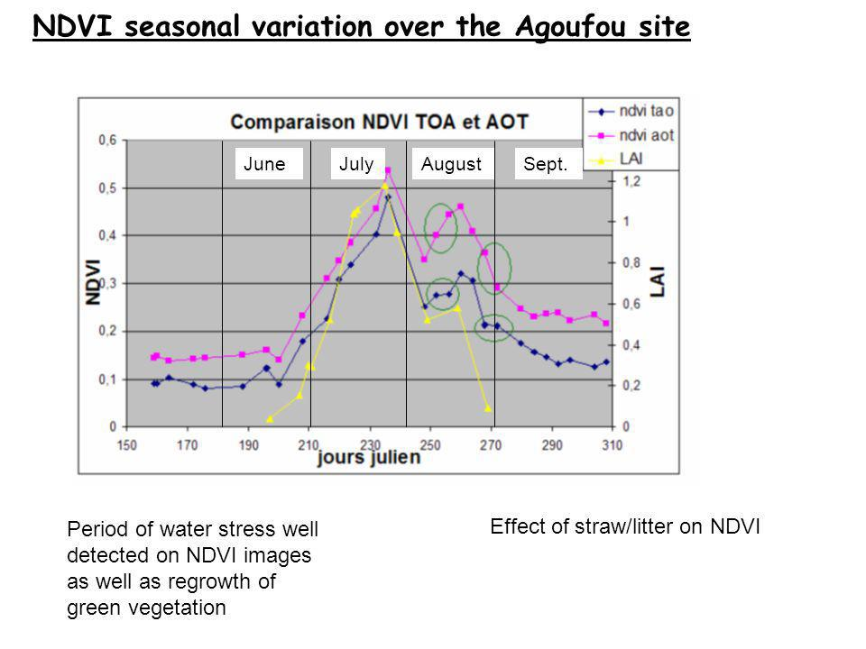Period of water stress well detected on NDVI images as well as regrowth of green vegetation Effect of straw/litter on NDVI NDVI seasonal variation over the Agoufou site JuneJulyAugustSept.