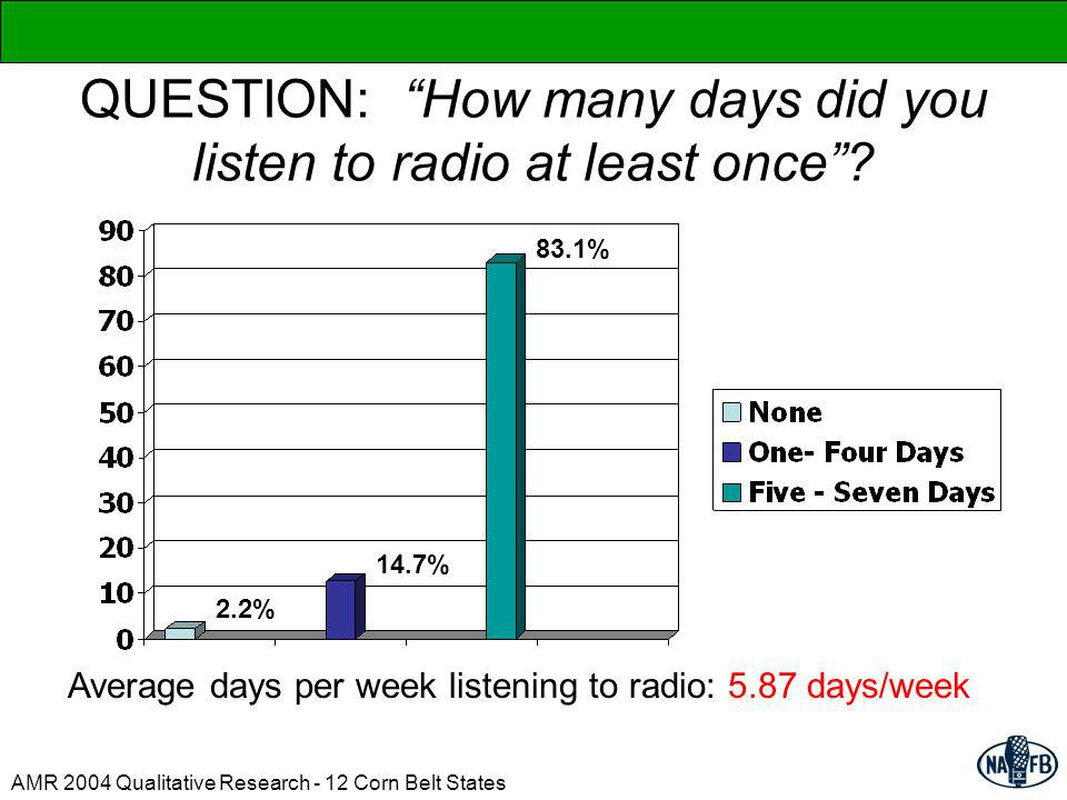 QUESTION: How many days did you listen to radio at least once.