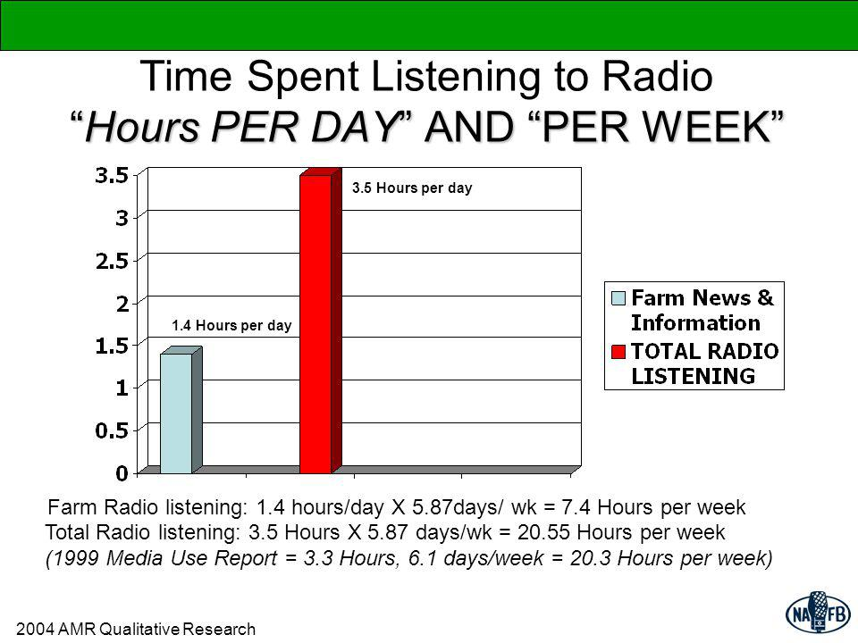Hours PER DAY AND PER WEEK Time Spent Listening to RadioHours PER DAY AND PER WEEK 1.4 Hours per day 3.5 Hours per day Farm Radio listening: 1.4 hours/day X 5.87days/ wk = 7.4 Hours per week Total Radio listening: 3.5 Hours X 5.87 days/wk = 20.55 Hours per week (1999 Media Use Report = 3.3 Hours, 6.1 days/week = 20.3 Hours per week) 2004 AMR Qualitative Research