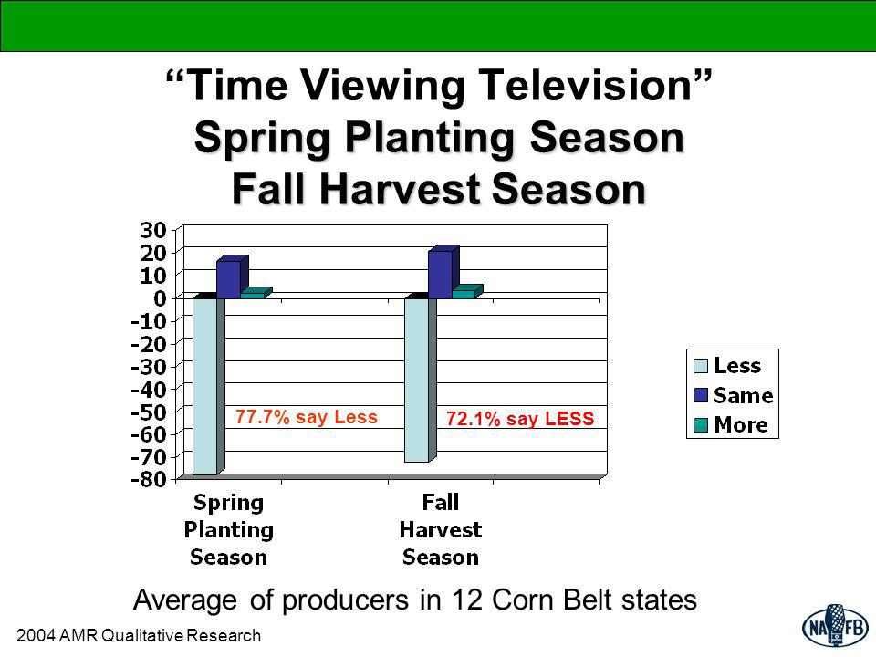 Spring Planting Season Fall Harvest Season Time Viewing Television Spring Planting Season Fall Harvest Season 77.7% say Less Average of producers in 12 Corn Belt states 72.1% say LESS 2004 AMR Qualitative Research
