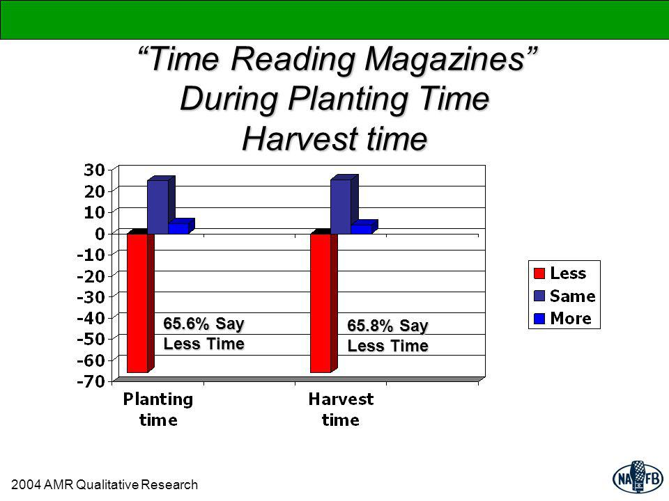 Time Reading Magazines During Planting Time Harvest time 2004 AMR Qualitative Research 65.6% Say Less Time 65.8% Say Less Time