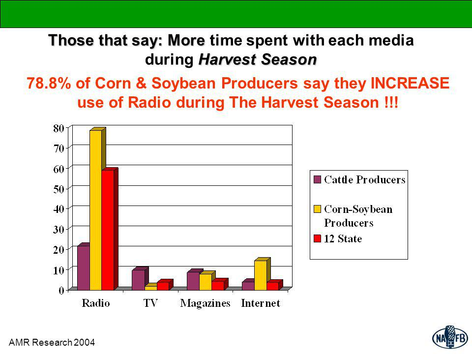 Those that say: More Harvest Season Those that say: More time spent with each media during Harvest Season 78.8% of Corn & Soybean Producers say they INCREASE use of Radio during The Harvest Season !!.