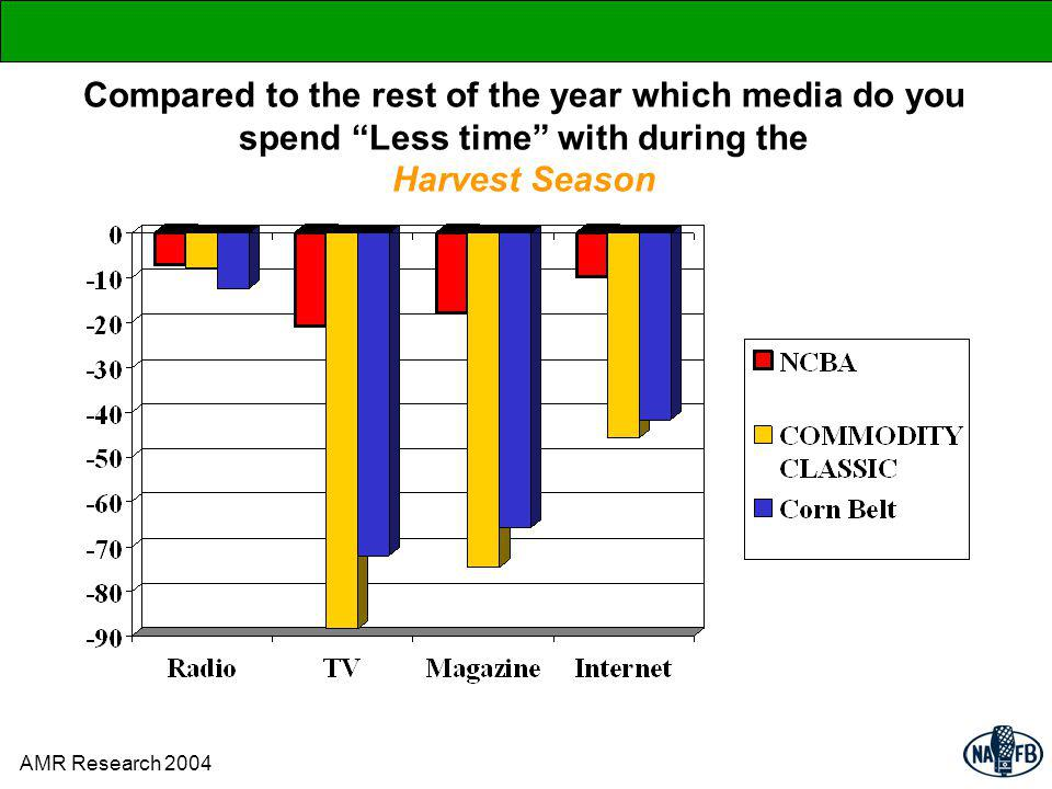 Compared to the rest of the year which media do you spend Less time with during the Harvest Season AMR Research 2004
