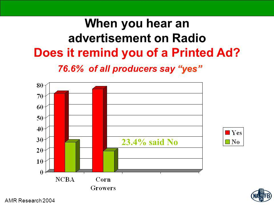 When you hear an advertisement on Radio Does it remind you of a Printed Ad.