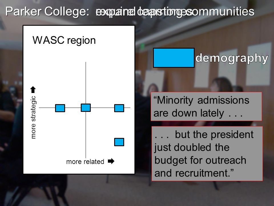 more related more strategic WASC region Parker College Parker College: require capstones Parker College: expand learning communities Minority admissions are down lately......