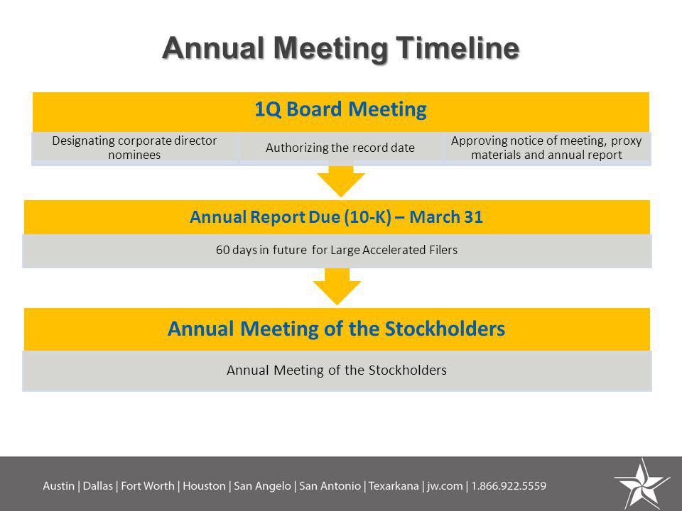 Annual Meeting Timeline Annual Meeting of the Stockholders Annual Report Due (10-K) – March 31 60 days in future for Large Accelerated Filers 1Q Board Meeting Designating corporate director nominees Authorizing the record date Approving notice of meeting, proxy materials and annual report