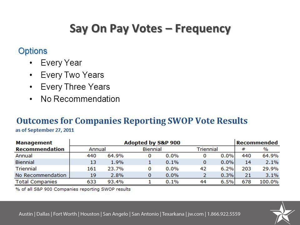 Say On Pay Votes – Frequency Options Every Year Every Two Years Every Three Years No Recommendation