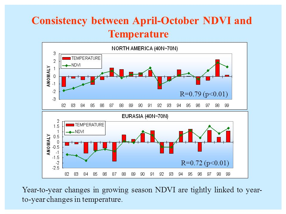 Consistency between April-October NDVI and Temperature R=0.79 (p<0.01) R=0.72 (p<0.01) Year-to-year changes in growing season NDVI are tightly linked to year- to-year changes in temperature.
