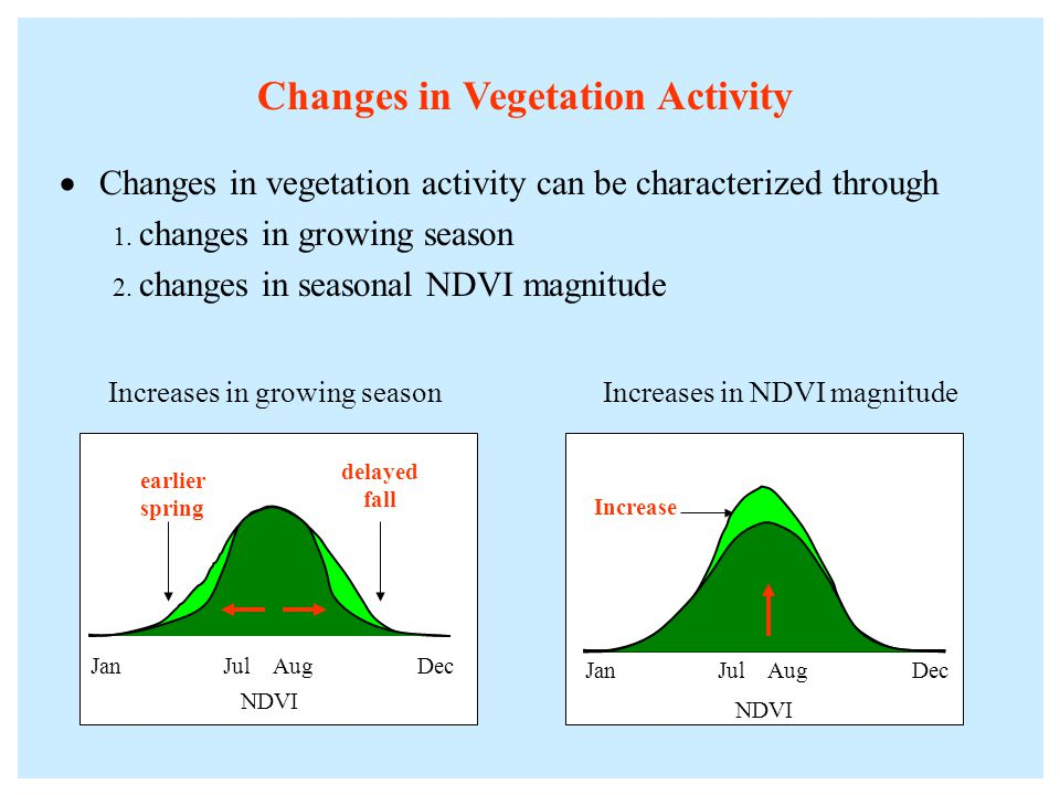 Changes in Vegetation Activity Changes in vegetation activity can be characterized through 1.