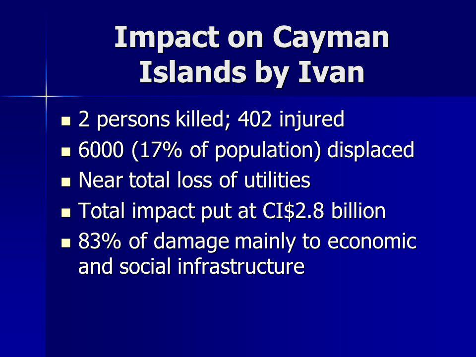 Impact on Cayman Islands by Ivan 2 persons killed; 402 injured 2 persons killed; 402 injured 6000 (17% of population) displaced 6000 (17% of population) displaced Near total loss of utilities Near total loss of utilities Total impact put at CI$2.8 billion Total impact put at CI$2.8 billion 83% of damage mainly to economic and social infrastructure 83% of damage mainly to economic and social infrastructure