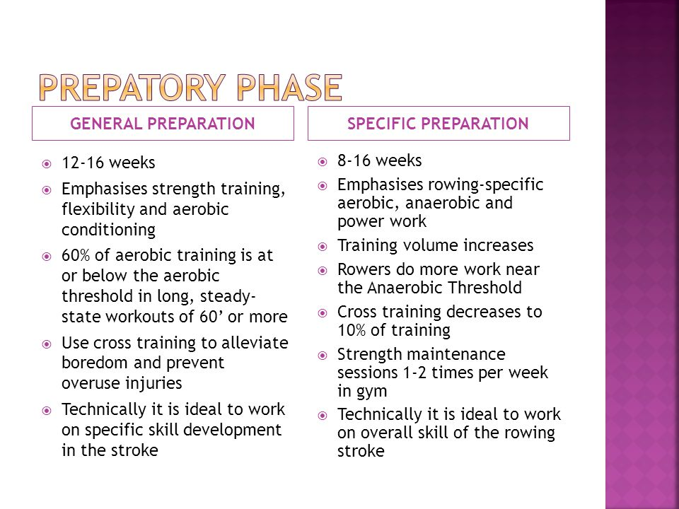 GENERAL PREPARATIONSPECIFIC PREPARATION 12-16 weeks Emphasises strength training, flexibility and aerobic conditioning 60% of aerobic training is at or below the aerobic threshold in long, steady- state workouts of 60 or more Use cross training to alleviate boredom and prevent overuse injuries Technically it is ideal to work on specific skill development in the stroke 8-16 weeks Emphasises rowing-specific aerobic, anaerobic and power work Training volume increases Rowers do more work near the Anaerobic Threshold Cross training decreases to 10% of training Strength maintenance sessions 1-2 times per week in gym Technically it is ideal to work on overall skill of the rowing stroke