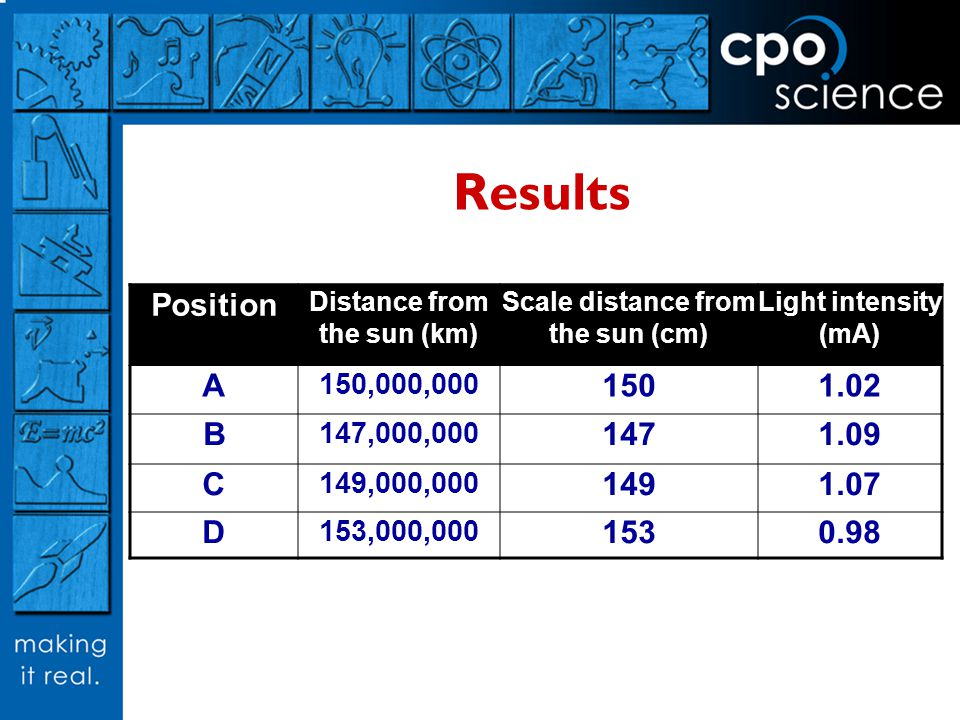Results Position Distance from the sun (km) Scale distance from the sun (cm) Light intensity (mA) A 150,000,000 1501.02 B 147,000,000 1471.09 C 149,000,000 1491.07 D 153,000,000 1530.98