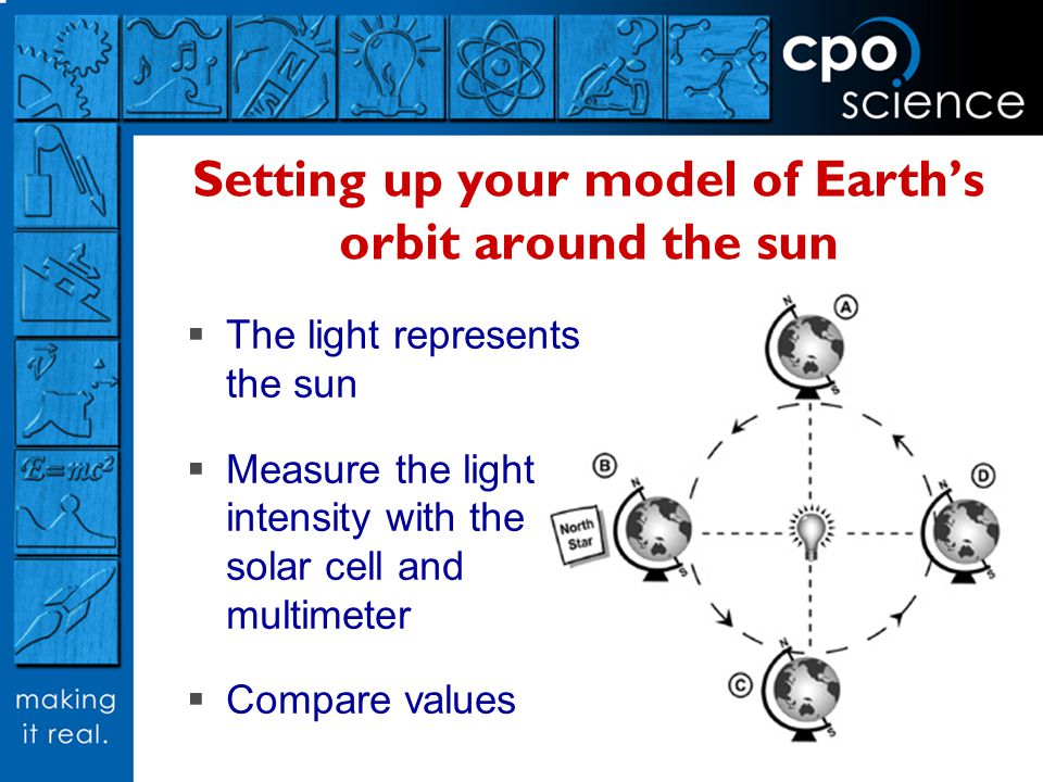 Setting up your model of Earths orbit around the sun The light represents the sun Measure the light intensity with the solar cell and multimeter Compare values