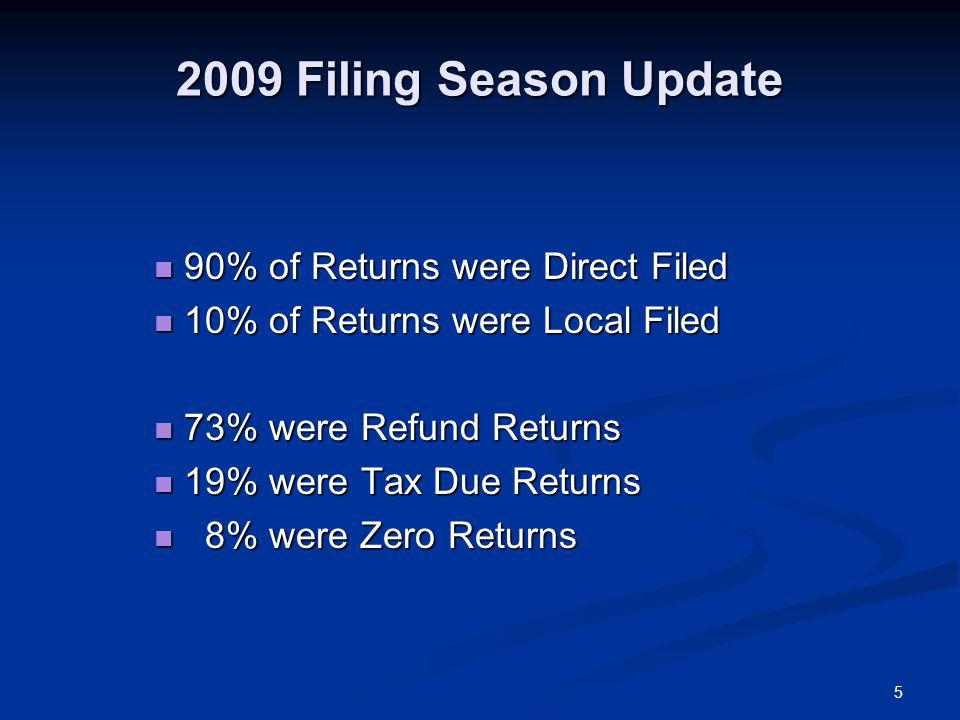 5 2009 Filing Season Update 90% of Returns were Direct Filed 90% of Returns were Direct Filed 10% of Returns were Local Filed 10% of Returns were Local Filed 73% were Refund Returns 73% were Refund Returns 19% were Tax Due Returns 19% were Tax Due Returns 8% were Zero Returns 8% were Zero Returns