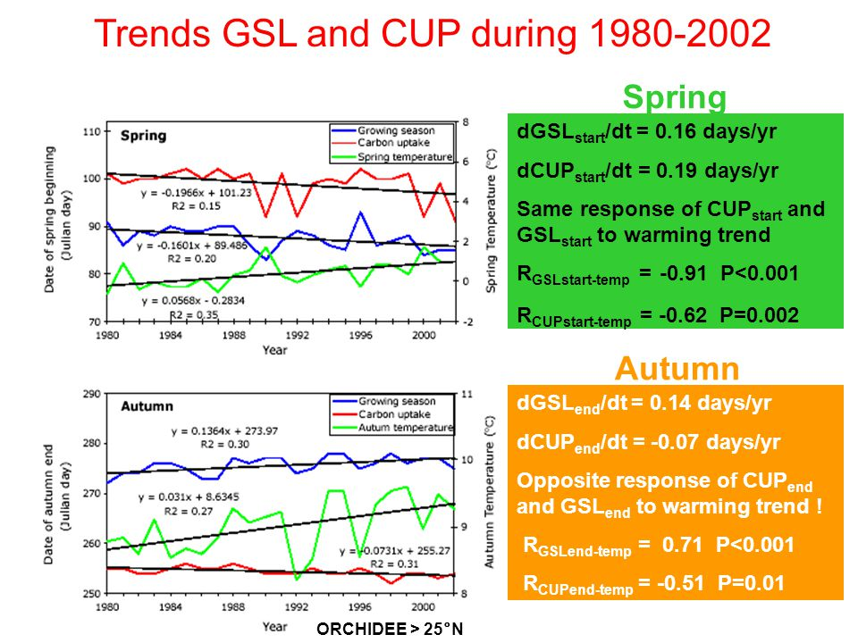 Trends GSL and CUP during 1980-2002 dGSL start /dt = 0.16 days/yr dCUP start /dt = 0.19 days/yr Same response of CUP start and GSL start to warming trend R GSLstart-temp = -0.91 P<0.001 R CUPstart-temp = -0.62 P=0.002 dGSL end /dt = 0.14 days/yr dCUP end /dt = -0.07 days/yr Opposite response of CUP end and GSL end to warming trend .
