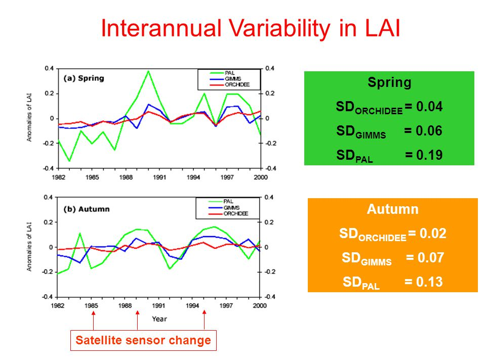 Interannual Variability in LAI Spring SD ORCHIDEE = 0.04 SD GIMMS = 0.06 SD PAL = 0.19 Satellite sensor change Autumn SD ORCHIDEE = 0.02 SD GIMMS = 0.07 SD PAL = 0.13