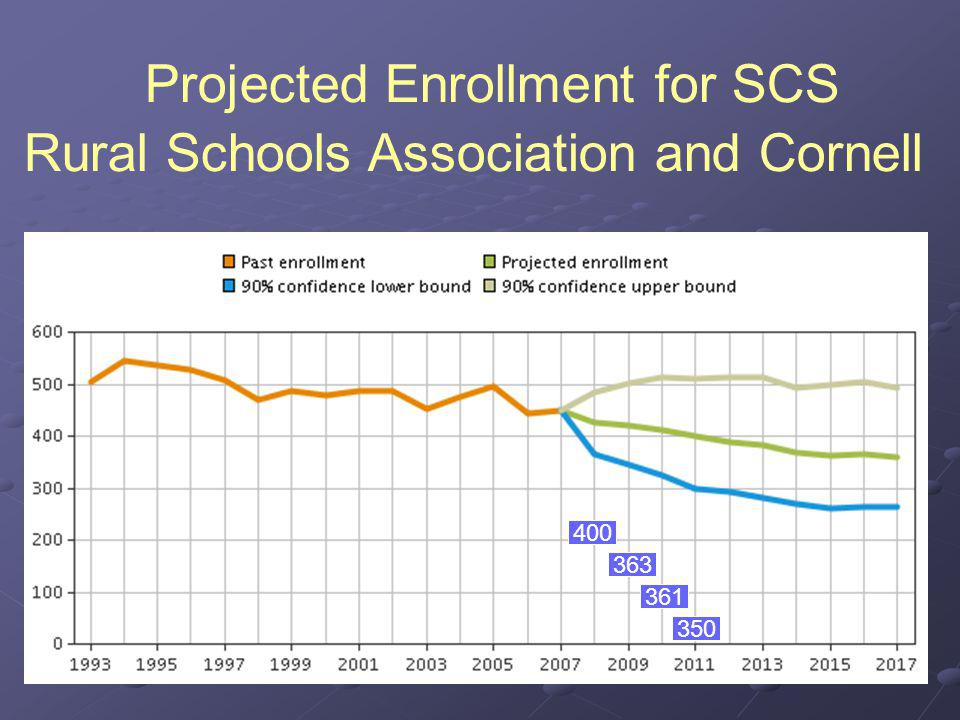 Projected Enrollment for SCS Rural Schools Association and Cornell 400 363 361 350