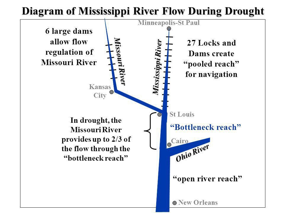 6 large dams allow flow regulation of Missouri River 27 Locks and Dams create pooled reach for navigation In drought, the Missouri River provides up to 2/3 of the flow through the bottleneck reach Kansas City St Louis New Orleans Minneapolis-St Paul open river reach Bottleneck reach Ohio River Missouri River Mississippi River Cairo Diagram of Mississippi River Flow During Drought