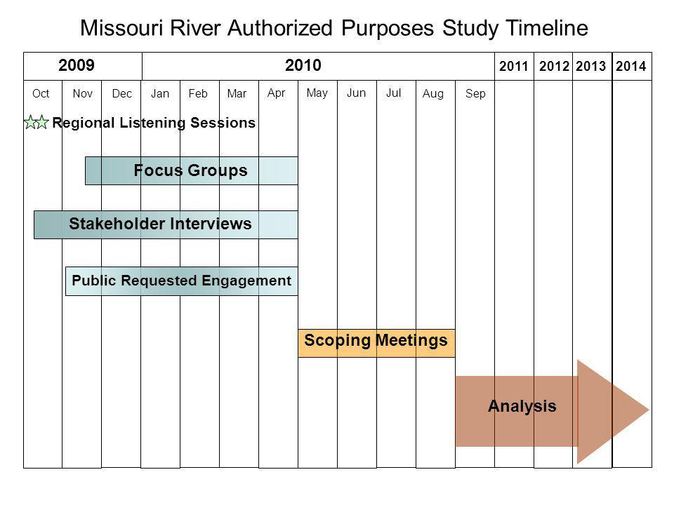 Focus Groups 20092010 OctNovDecJanFebMar AprMayJunJul AugSep 2011201220132014 Stakeholder Interviews Regional Listening Sessions Public Requested Engagement Scoping Meetings Analysis Missouri River Authorized Purposes Study Timeline