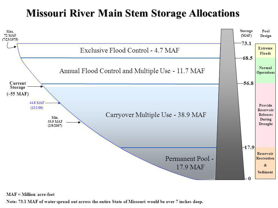 Reservoir Recreation & Sediment Missouri River Main Stem Storage Allocations Exclusive Flood Control - 4.7 MAF Annual Flood Control and Multiple Use - 11.7 MAF Carryover Multiple Use - 38.9 MAF Permanent Pool - 17.9 MAF Storage (MAF) 73.1 17.9 56.8 68.5 0 MAF = Million acre-feet Note: 73.1 MAF of water spread out across the entire State of Missouri would be over 7 inches deep.
