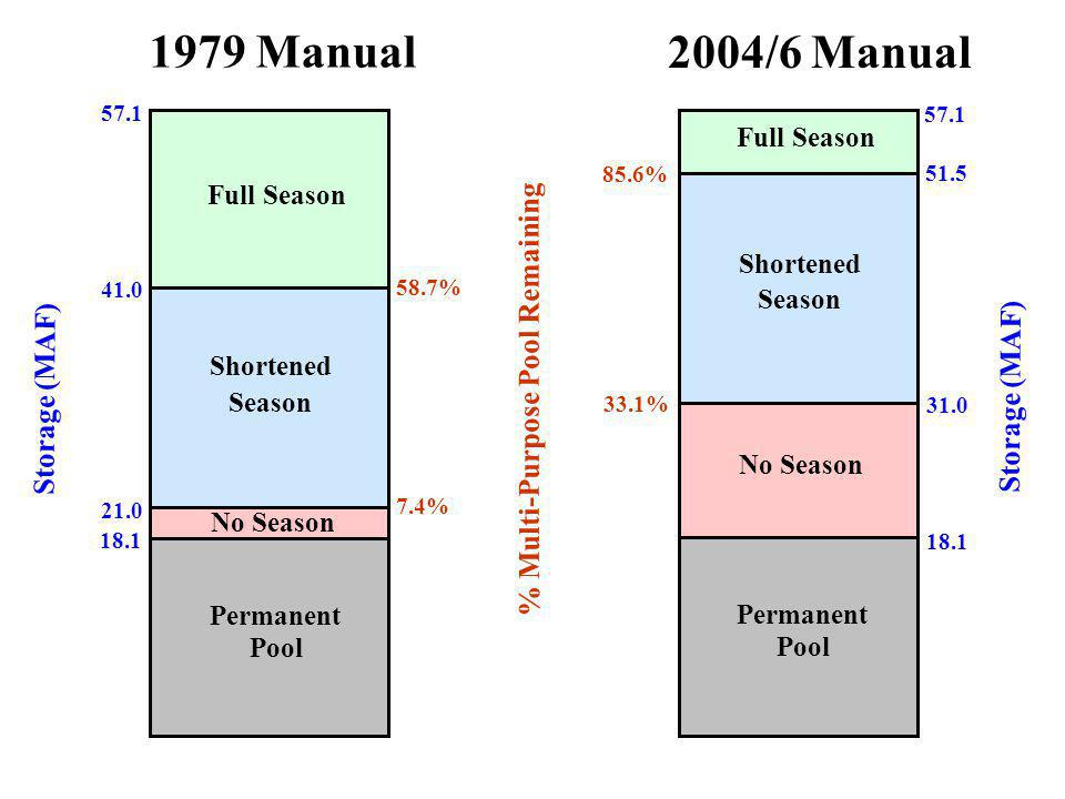 57.1 51.5 31.0 57.1 41.0 21.0 2004/6 Manual 1979 Manual Full Season Shortened Season No Season Full Season Shortened Season No Season 33.1% 7.4% 58.7% 85.6% 18.1 Permanent Pool Permanent Pool % Multi-Purpose Pool Remaining Storage (MAF)