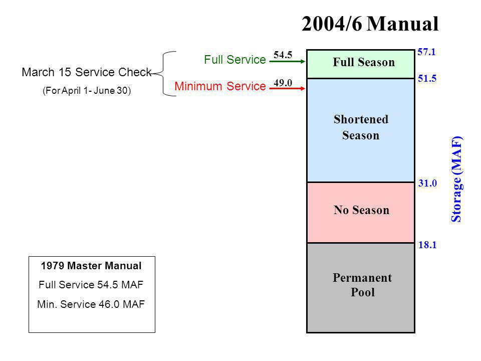 57.1 51.5 31.0 2004/6 Manual Full Season Shortened Season No Season 18.1 Permanent Pool Storage (MAF) 54.5 49.0 Full Service Minimum Service March 15 Service Check (For April 1- June 30) 1979 Master Manual Full Service 54.5 MAF Min.