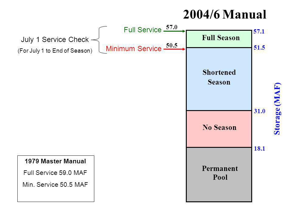 57.1 51.5 31.0 2004/6 Manual Full Season Shortened Season No Season 18.1 Permanent Pool Storage (MAF) 57.0 50.5 Full Service Minimum Service July 1 Service Check (For July 1 to End of Season) 1979 Master Manual Full Service 59.0 MAF Min.