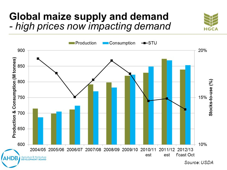 Global maize supply and demand - high prices now impacting demand Source: USDA