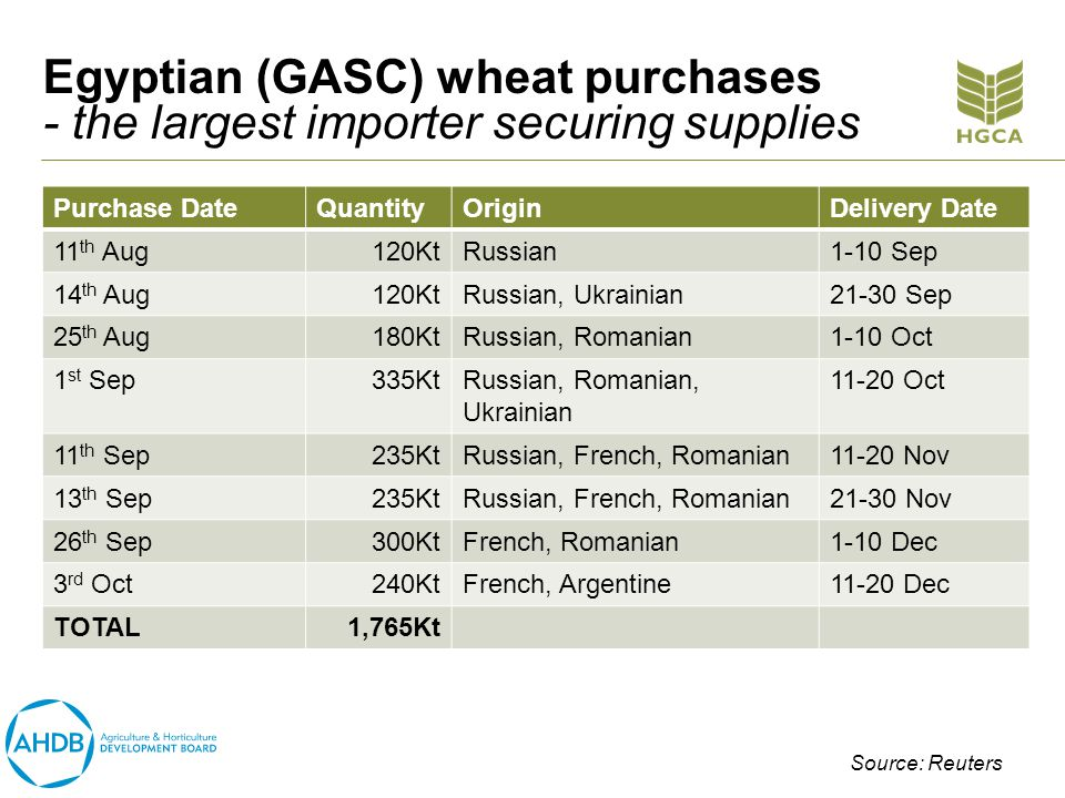 Egyptian (GASC) wheat purchases - the largest importer securing supplies Purchase DateQuantityOriginDelivery Date 11 th Aug120KtRussian1-10 Sep 14 th Aug120KtRussian, Ukrainian21-30 Sep 25 th Aug180KtRussian, Romanian1-10 Oct 1 st Sep335KtRussian, Romanian, Ukrainian 11-20 Oct 11 th Sep235KtRussian, French, Romanian11-20 Nov 13 th Sep235KtRussian, French, Romanian21-30 Nov 26 th Sep300KtFrench, Romanian1-10 Dec 3 rd Oct240KtFrench, Argentine11-20 Dec TOTAL1,765Kt Source: Reuters