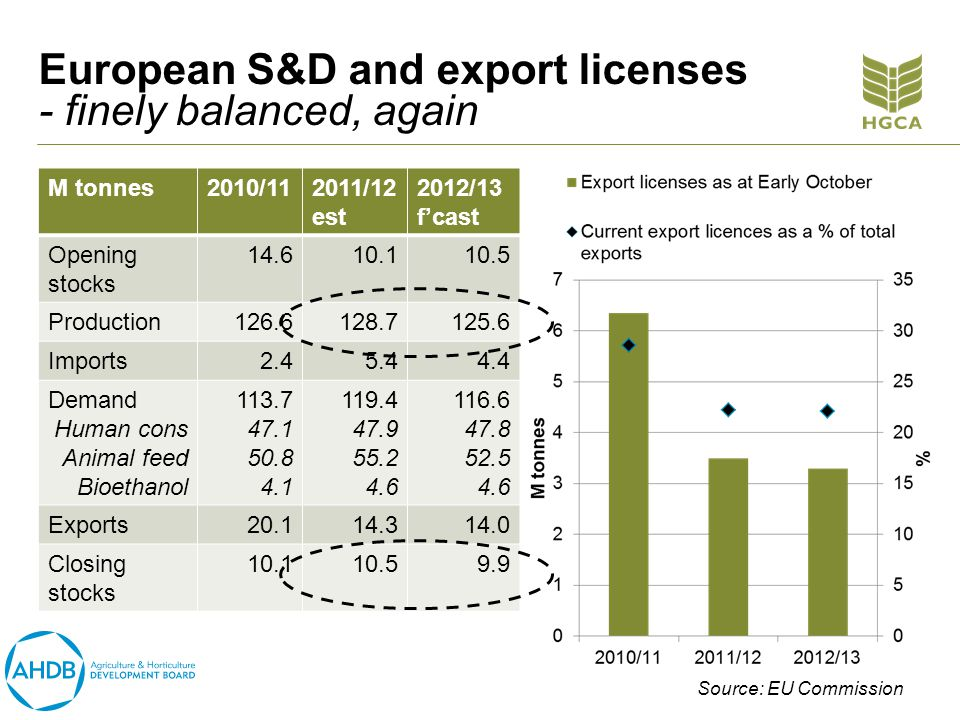 European S&D and export licenses - finely balanced, again M tonnes2010/112011/12 est 2012/13 fcast Opening stocks 14.610.110.5 Production126.6128.7125.6 Imports2.45.44.4 Demand Human cons Animal feed Bioethanol 113.7 47.1 50.8 4.1 119.4 47.9 55.2 4.6 116.6 47.8 52.5 4.6 Exports20.114.314.0 Closing stocks 10.110.59.9 Source: EU Commission