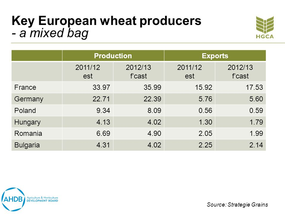 Key European wheat producers - a mixed bag ProductionExports 2011/12 est 2012/13 fcast 2011/12 est 2012/13 fcast France33.9735.9915.9217.53 Germany22.7122.395.765.60 Poland9.348.090.560.59 Hungary4.134.021.301.79 Romania6.694.902.051.99 Bulgaria4.314.022.252.14 Source: Strategie Grains
