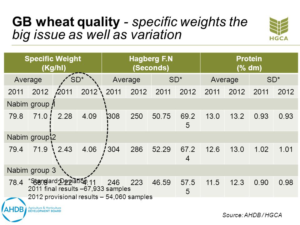 GB wheat quality - specific weights the big issue as well as variation Specific Weight (Kg/hl) Hagberg F.N (Seconds) Protein (% dm) AverageSD*AverageSD*AverageSD* 201120122011201220112012201120122011201220112012 Nabim group 1 79.871.02.284.0930825050.7569.2 5 13.013.20.93 Nabim group 2 79.471.92.434.0630428652.2967.2 4 12.613.01.021.01 Nabim group 3 78.468.82.224.1124622346.5957.5 5 11.512.30.900.98 *Standard Deviation 2011 final results –67,933 samples 2012 provisional results – 54,060 samples Source: AHDB / HGCA