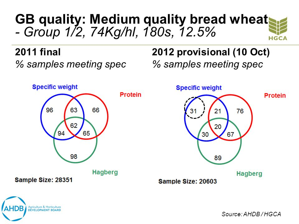 GB quality: Medium quality bread wheat - Group 1/2, 74Kg/hl, 180s, 12.5% 2011 final % samples meeting spec 2012 provisional (10 Oct) % samples meeting spec Source: AHDB / HGCA