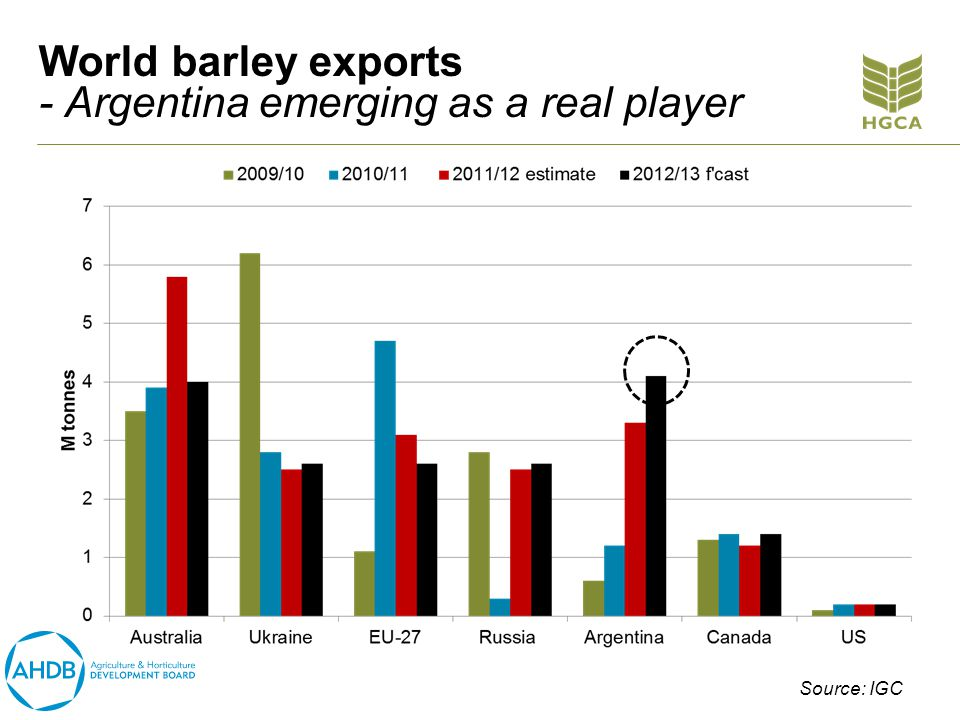 World barley exports - Argentina emerging as a real player Source: IGC
