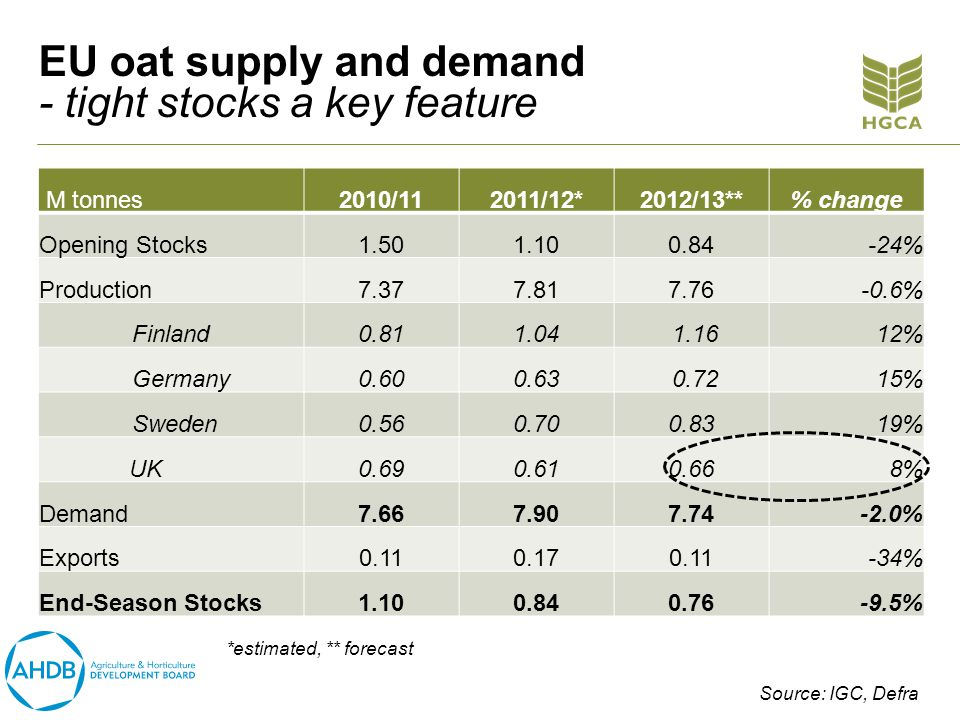 EU oat supply and demand - tight stocks a key feature M tonnes2010/112011/12*2012/13**% change Opening Stocks1.501.100.84-24% Production7.377.817.76-0.6% Finland0.811.04 1.1612% Germany0.600.63 0.7215% Sweden0.560.700.8319% UK0.690.610.668% Demand7.667.907.74-2.0% Exports0.110.170.11-34% End-Season Stocks1.100.840.76-9.5% *estimated, ** forecast Source: IGC, Defra