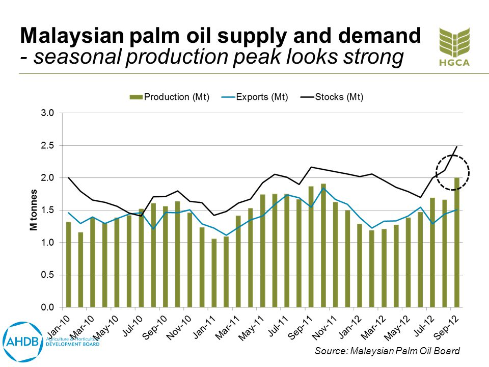 Malaysian palm oil supply and demand - seasonal production peak looks strong Source: Malaysian Palm Oil Board