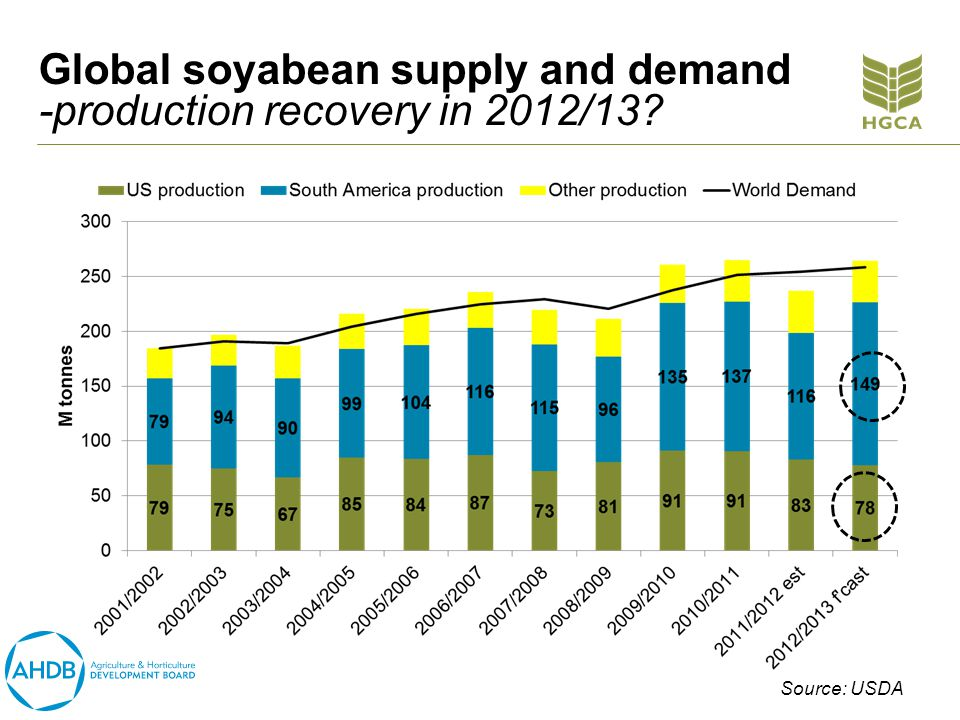 Global soyabean supply and demand -production recovery in 2012/13 Source: USDA