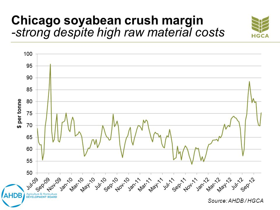 Chicago soyabean crush margin -strong despite high raw material costs Source: AHDB / HGCA