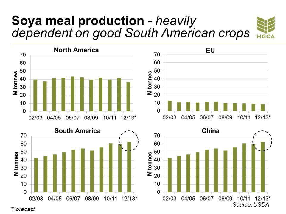 Soya meal production - heavily dependent on good South American crops Source: USDA *Forecast