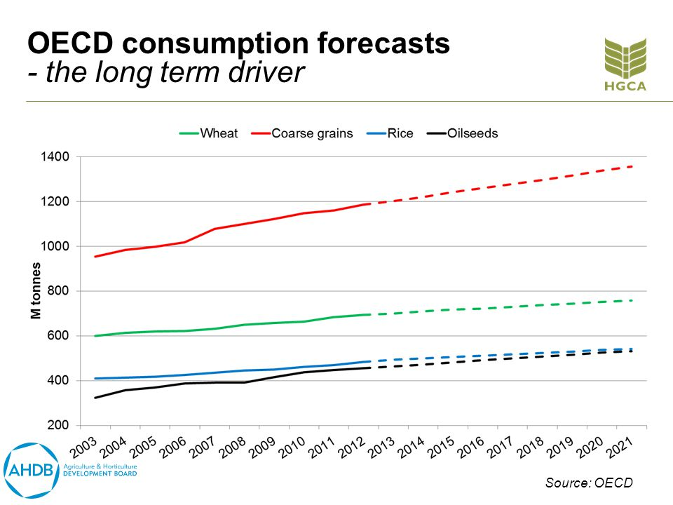 OECD consumption forecasts - the long term driver Source: OECD