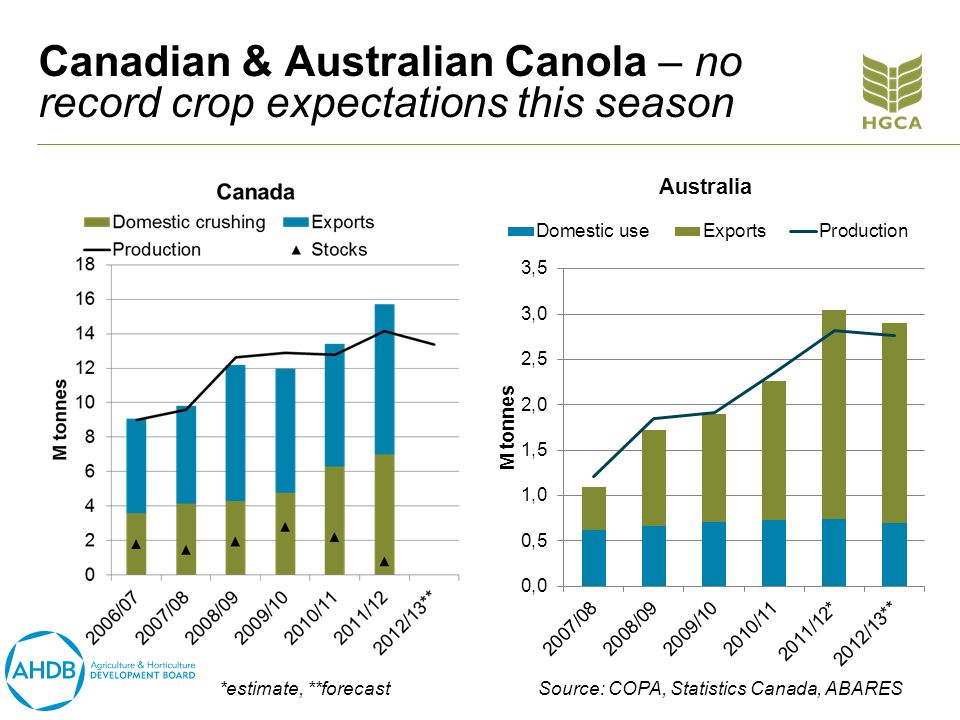 Canadian & Australian Canola – no record crop expectations this season *estimate, **forecast Source: COPA, Statistics Canada, ABARES