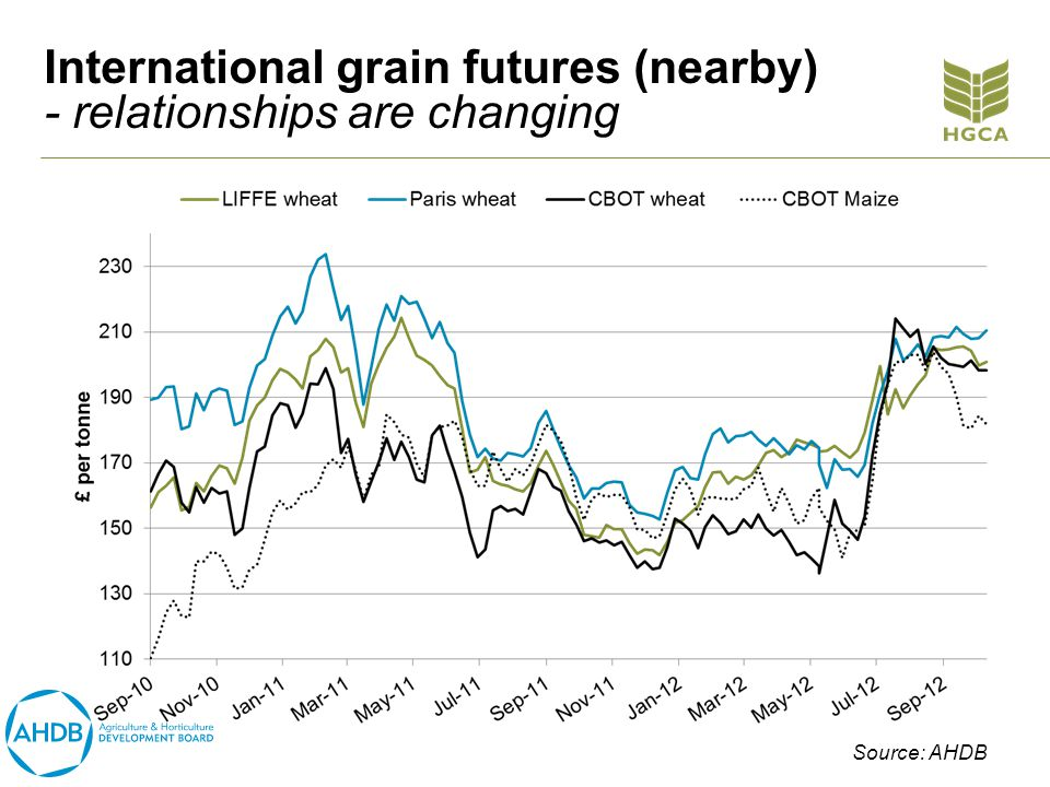 International grain futures (nearby) - relationships are changing Source: AHDB