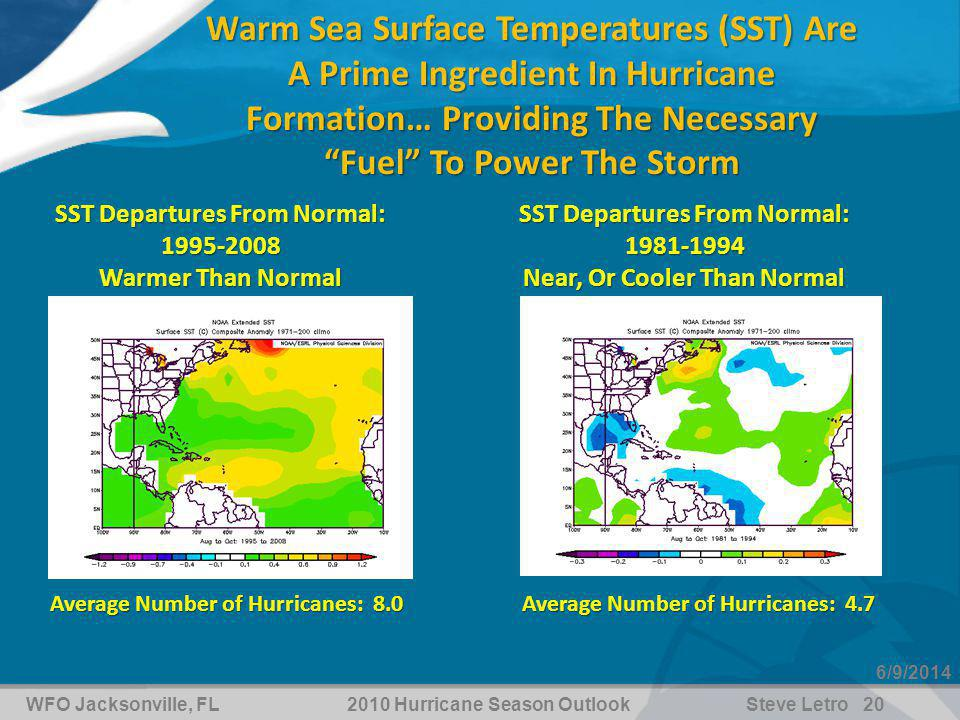 WFO Jacksonville, FL2010 Hurricane Season OutlookSteve Letro 20 6/9/2014 Warm Sea Surface Temperatures (SST) Are A Prime Ingredient In Hurricane Formation… Providing The Necessary Fuel To Power The Storm SST Departures From Normal: 1995-2008 Warmer Than Normal Average Number of Hurricanes: 8.0 Average Number of Hurricanes: 4.7 SST Departures From Normal: 1981-1994 Near, Or Cooler Than Normal