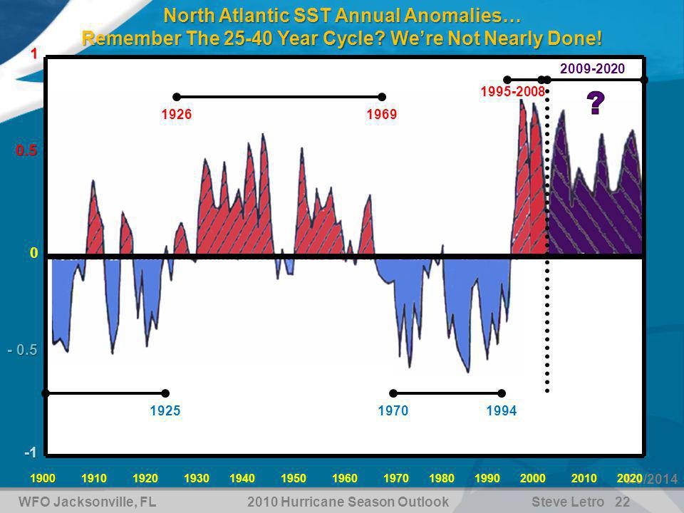 WFO Jacksonville, FL2010 Hurricane Season OutlookSteve Letro 22 6/9/2014 North Atlantic SST Annual Anomalies… Remember The 25-40 Year Cycle.