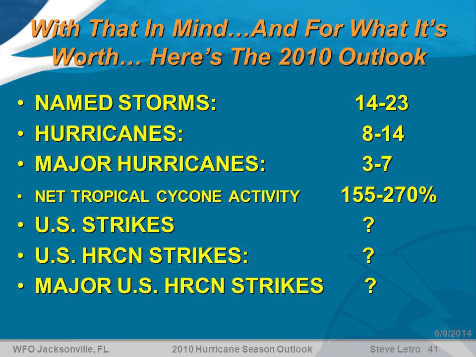 WFO Jacksonville, FL2010 Hurricane Season OutlookSteve Letro 41 6/9/2014 With That In Mind…And For What Its Worth… Heres The 2010 Outlook NAMED STORMS: 14-23NAMED STORMS: 14-23 HURRICANES: 8-14HURRICANES: 8-14 MAJOR HURRICANES: 3-7MAJOR HURRICANES: 3-7 NET TROPICAL CYCONE ACTIVITY 155-270%NET TROPICAL CYCONE ACTIVITY 155-270% U.S.