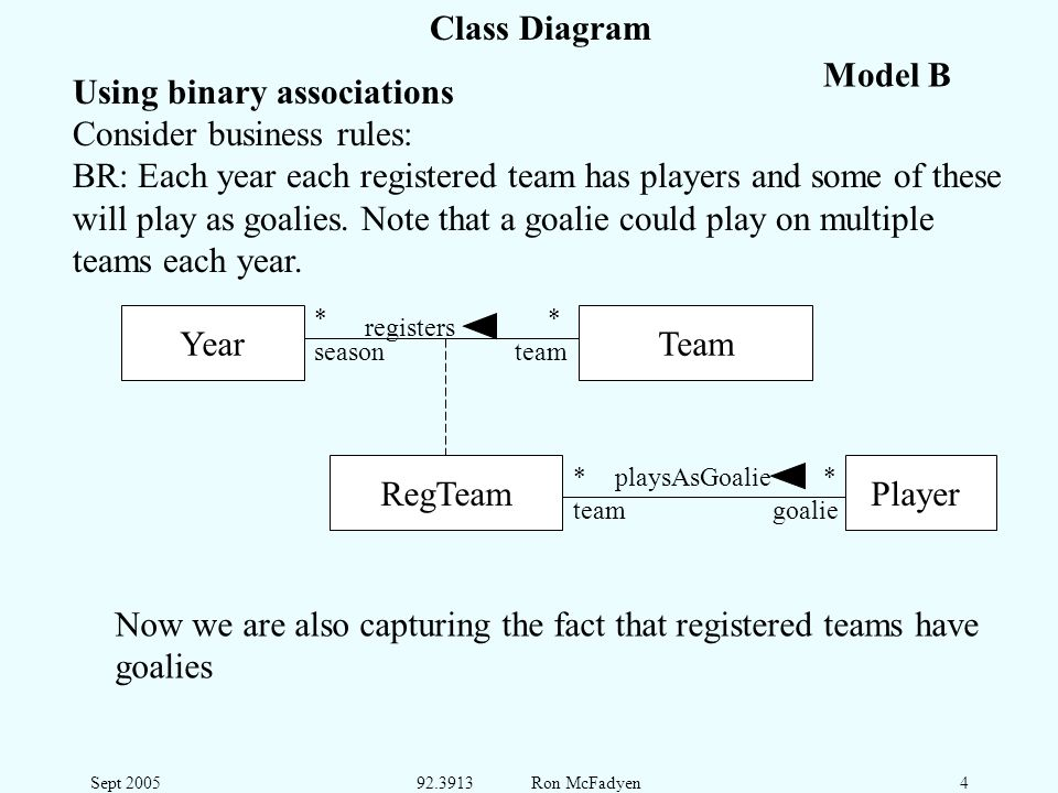 Sept 200592.3913 Ron McFadyen4 Class Diagram Using binary associations Consider business rules: BR: Each year each registered team has players and some of these will play as goalies.