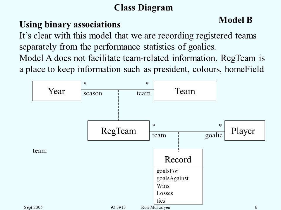 Sept 200592.3913 Ron McFadyen6 Class Diagram Using binary associations Its clear with this model that we are recording registered teams separately from the performance statistics of goalies.