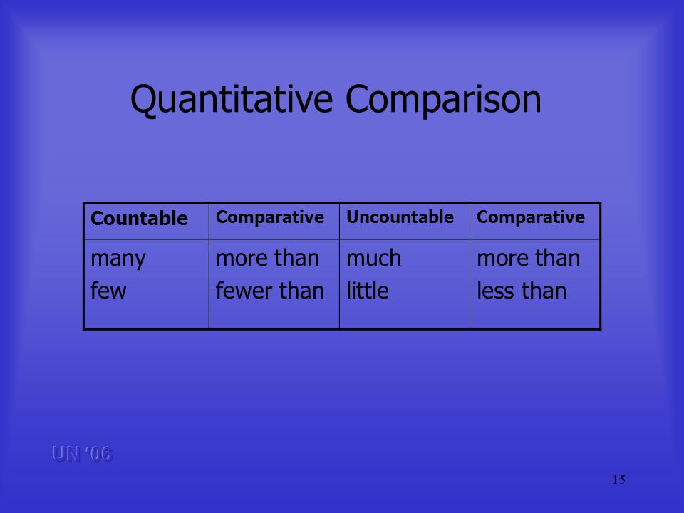 15 Quantitative Comparison Countable ComparativeUncountableComparative many few more than fewer than much little more than less than