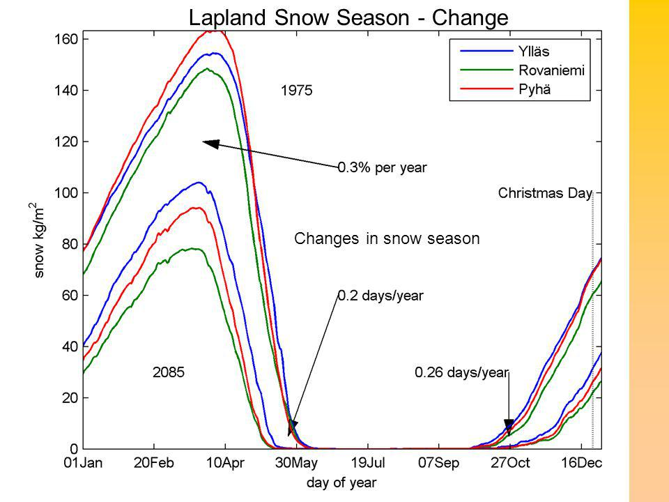 Changes in snow season Lapland Snow Season - Change